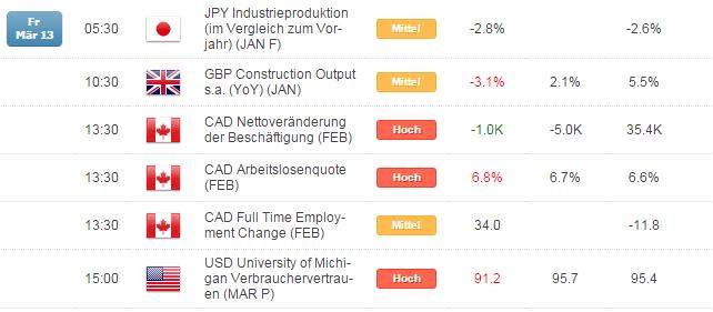 Kurzer Marktüberblick 16.03.2015