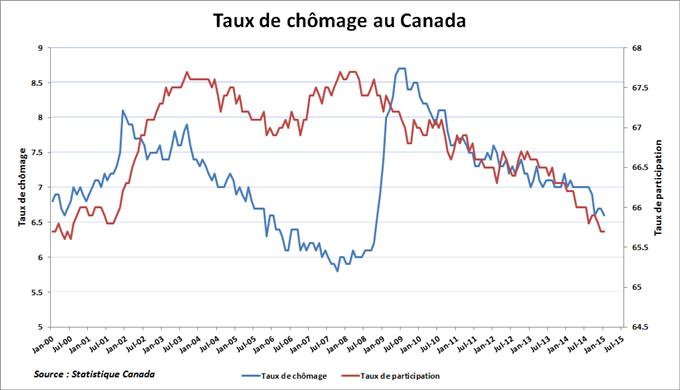 Taux de chômage Canada