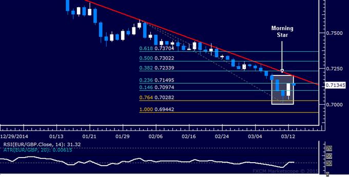 EUR/GBP Technical Analysis: Bottom Set Above 0.70 Figure?
