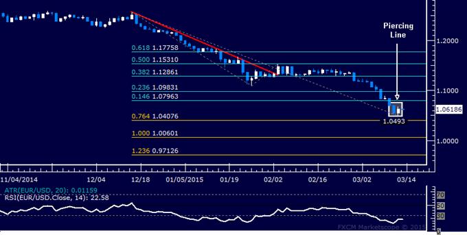 EUR/USD Technical Analysis: Floor Set Below 1.05 Level?