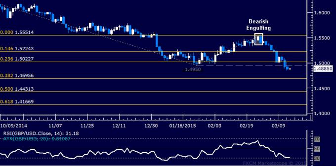 GBP/USD Technical Analysis: Support Seen Below 1.47 Figure