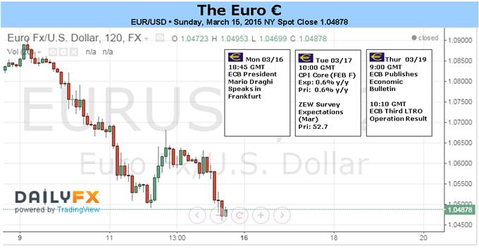 Euro im Freifall, doch Verluste gegen den Dollar könnten bald nachlassen