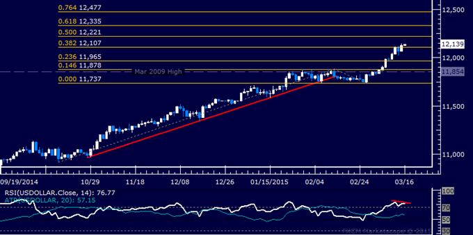 Crude Oil Probes Below 53.00 as SPX 500 Digests Drop to 6-Week Low