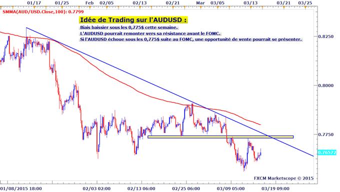 Idée de Trading DailyFX : Niveau de résistance sur l'AUDUSD cette semaine