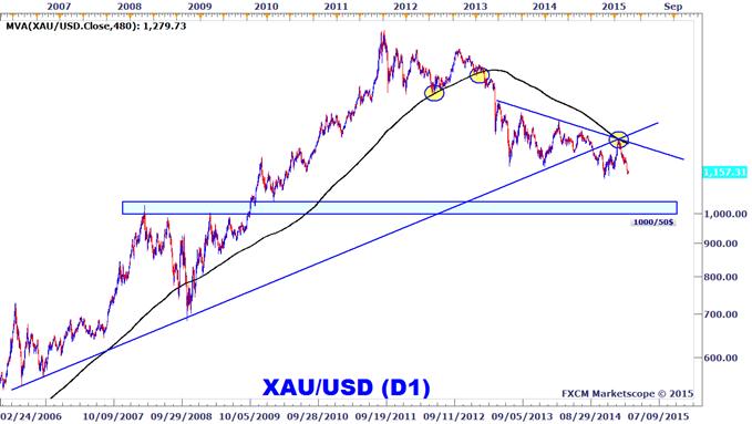 Once d'or : Le XAUUSD risque toujours de tomber vers de nouveaux plus bas pluriannuels Once-dor-Le-XAUUSD-risque-toujours-de-tomber-vers-de-nouveaux-plus-bas-pluriannuels-1198_body_XAUUSD