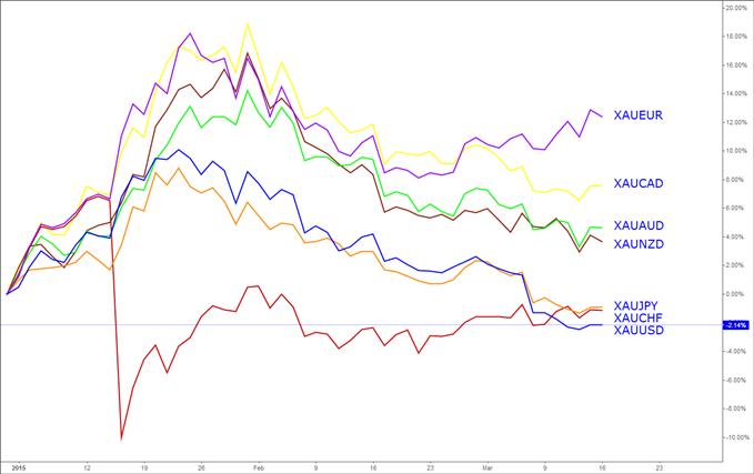 Once d'or : Le XAUUSD risque toujours de tomber vers de nouveaux plus bas pluriannuels Once-dor-Le-XAUUSD-risque-toujours-de-tomber-vers-de-nouveaux-plus-bas-pluriannuels-1198_body_gold