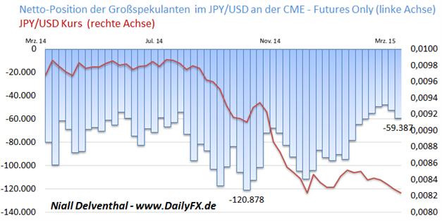 USD/JPY lauert unter dem 7-Jahreshoch vor den Zinsentscheidungen der US-Notenbank und der Bank Of Japan, institutionelle  Spekulanten verstärken Dollar-Position
