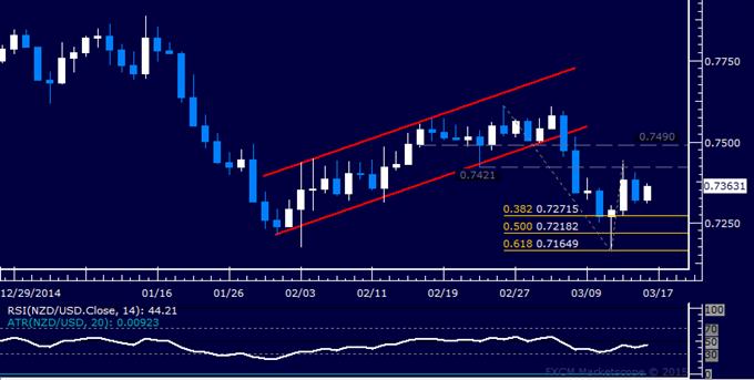 NZD/USD Technical Analysis: Oscillating Near 0.73 Figure