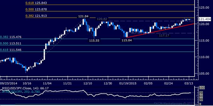 USD/JPY Technical Analysis: Still Stalling Below 122.00 Level