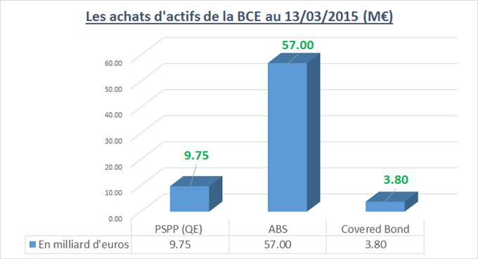 BUND : Le prix du contrat de taux pourrait redémarrer avec le Public Sector Purchase Programme (PSPP/QE)