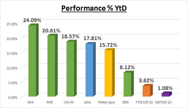 CAC40 / DAX : Une consolidation est attendue avant le FOMC
