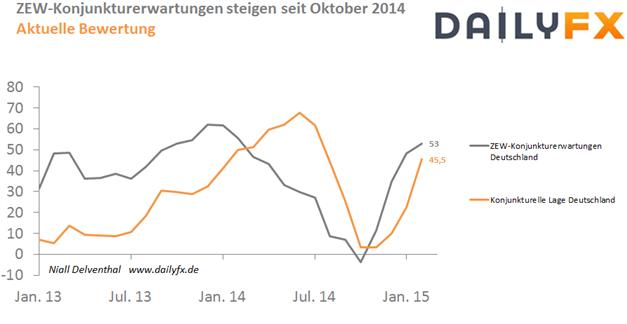 EUR/USD: Konjunkturerwartungen für die deutsche Wirtschaft höher erwartet