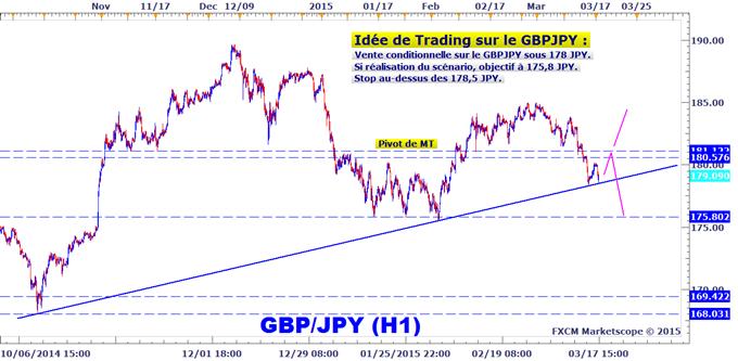 Idée de Trading DailyFX : Stratégie conditionnelle de vente sur le GBPJPY