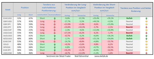Speculative Sentiment Index - 17.03.2015