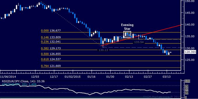 EUR/JPY Technical Analysis: Digesting Losses Below 130.00