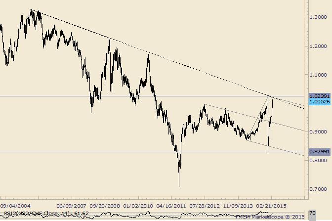 USD/CHF 9 Year Trendline Near 1.0180