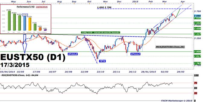 """EuroStoxx 50 : La temporisation se poursuit sur les actions """"Zone européennes"""" avant le communiqué du FOMC"""