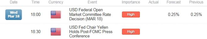 EUR/USD Rebound Vulnerable to Hawkish FOMC Forward- Guidance