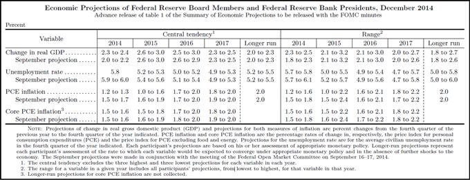 Prévisions de croissance de la Fed