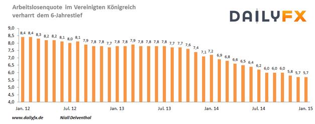 GBP/USD rutscht: UK-Arbeitslosenquote weiterhin auf einem 6-Jahrestief, doch unter der Erwartung