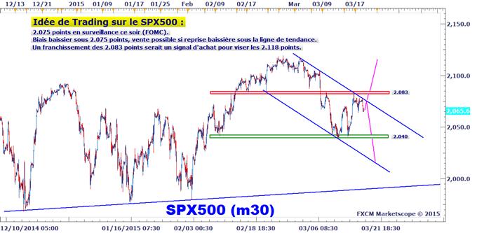 Idée de Trading DailyFX : Résistance à suivre sur le S&P 500 ce soir