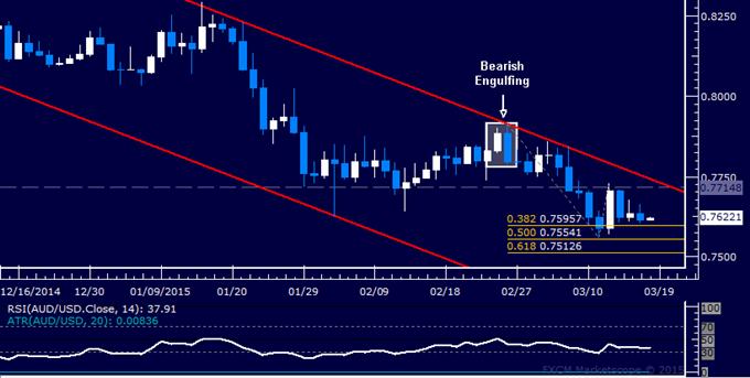 AUD/USD Technical Analysis: Flat-Lining Near 0.76 Figure