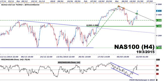 DAX / Nasdaq : La Fed relance la tendance haussière des deux marchés directeurs