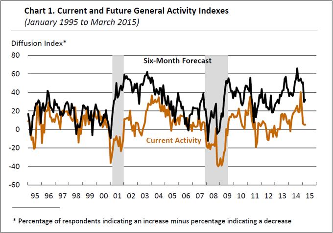 Forex : L'indice manufacturier de la Fed de Philadelphie déçoit en mars