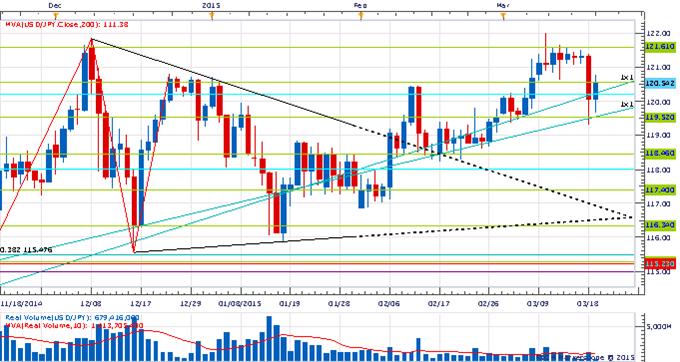 Price & Time: Euro Correction Already Over?