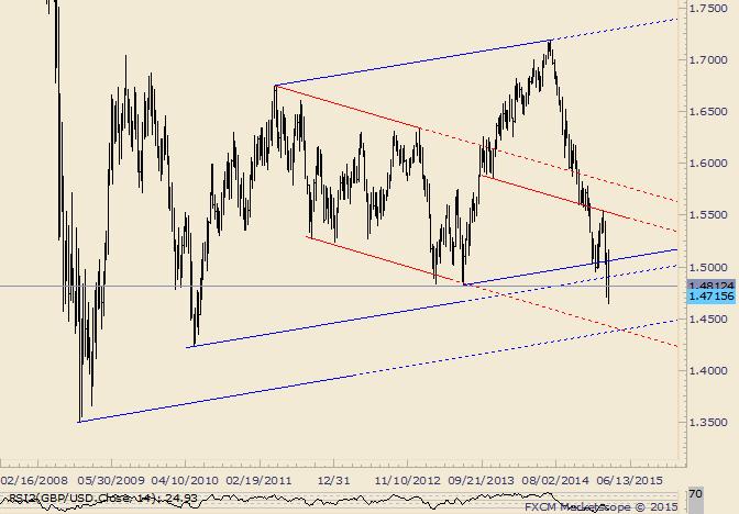 GBP/USD Huge Confluence Looms Near 1.4350