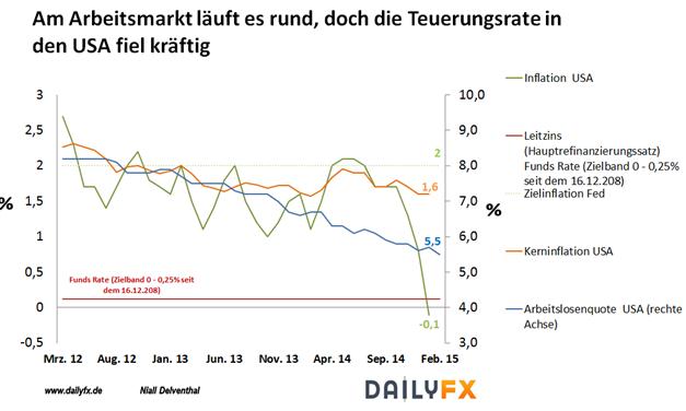 EUR/USD Wochenausblick: Nach den FOMC-Hinweisen steht die US-Inflation unter besonderer Beobachtung