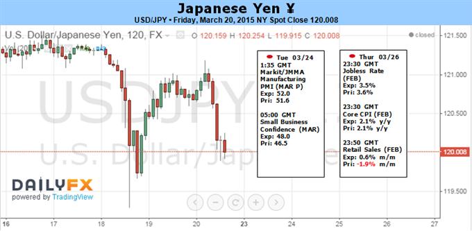 USD/JPY Fails to Retain Bullish Momentum Ahead of U.S. CPI, 4Q GDP