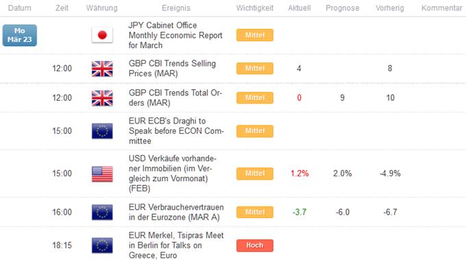 Kurzer Marktüberblick 24.03.2015