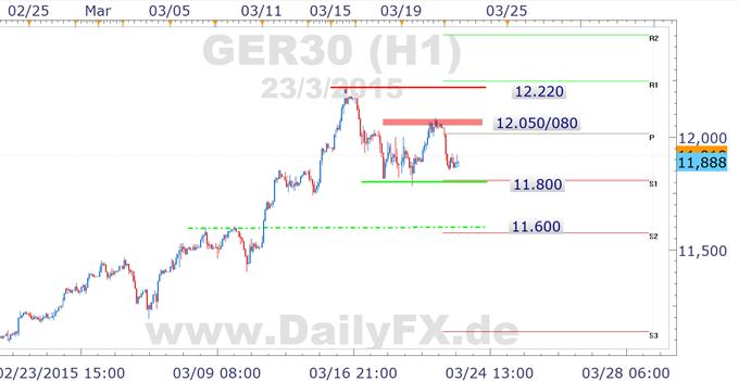 DAX: Fokus am Dienstag auf der 11.800, US-Inflation einen Blick wert