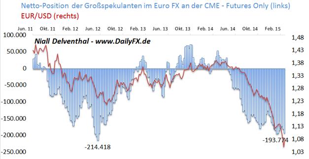 EURUSD: Ein einseitiges Sentiment zeigte sich vor dem FOMC-Entscheid