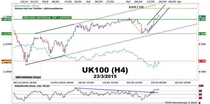 FTSE100 : Le débordement des sommets historiques est un signal d'achat