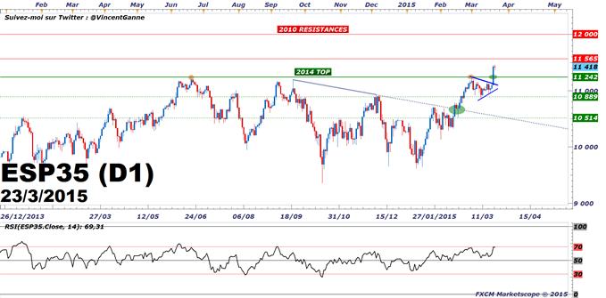 """IBEX : Le marché actions espagnol va refaire son """"retard"""" au sein de la Zone Euro"""