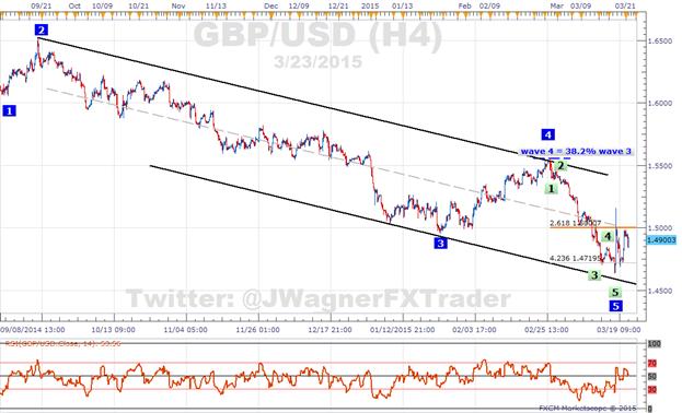 GBP/USD: Pivots und SSI stürzt ab