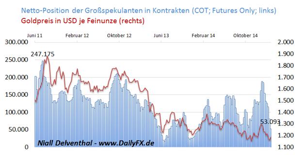 Gold: Optimismus trübte sich letzte Woche vor geldpolitischer Lagebeurteilung weiter