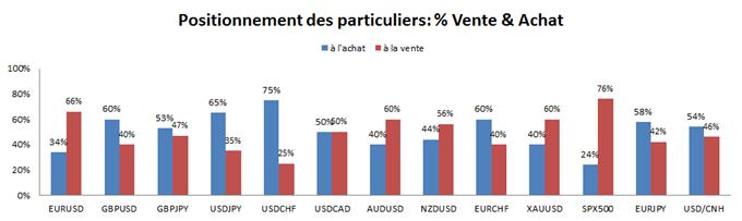 SSI de FXCM : La majorté des traders particuliers vendent le rebond de EURUSD et du S&P500
