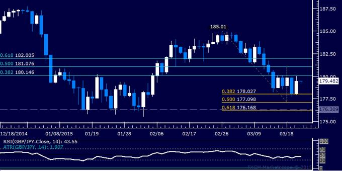 GBP/JPY Technical Analysis: Still Stuck in Choppy Range