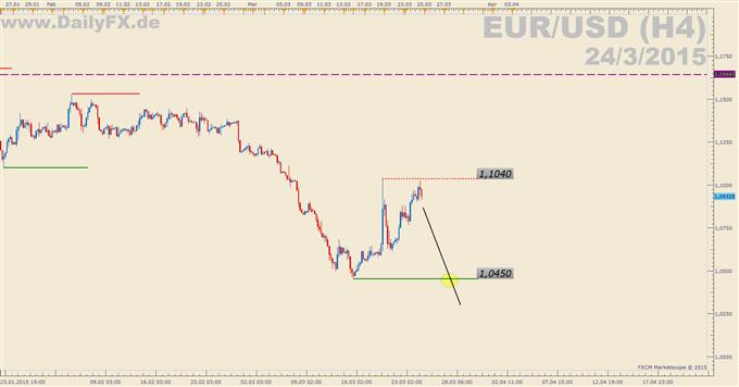 Trading Setup: Short EUR/USD