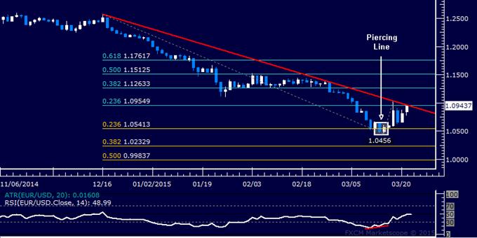 التحليل الفنّي لليورو/دولار: خط الإتجاه الذي بقي مهيمنًا طيلة ثلاثة أشهر عرضة للخطر
