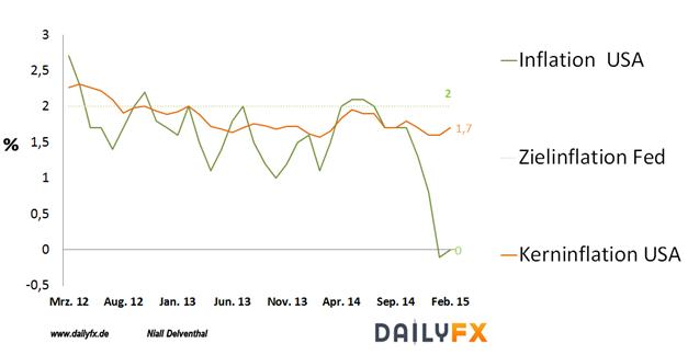EURUSD: US-Inflation zieht auf 0%, doch vermag nicht den Dollar in der Korrektur zu stützen