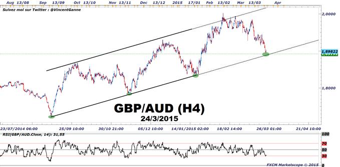 GBP/AUD : Le canal haussier primaire passe à 1.89 AUD