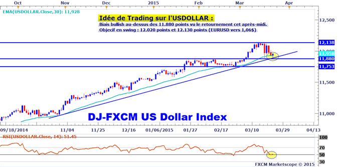Idée de Trading DailyFX : Réaction importante du dollar US sur son support, bullish sur l'USDOLLAR