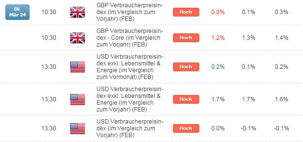 Kurzer Marktüberblick 25.03.2015