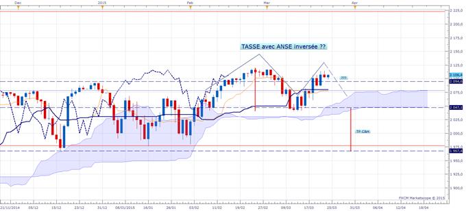 S&P500 et DAX : Risque de correction ? Prudence selon Ichimoku