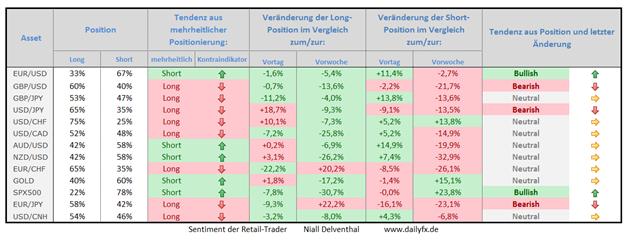 Speculative Sentiment Index - 24.03.2015