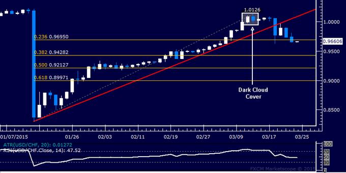 USD/CHF Technical Analysis: Sellers Aim Below 0.95 Figure